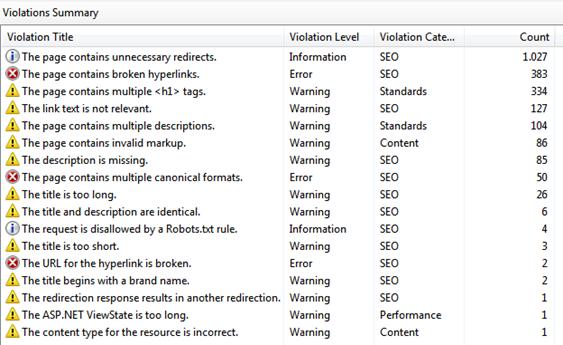 SEO Toolkit validation summary